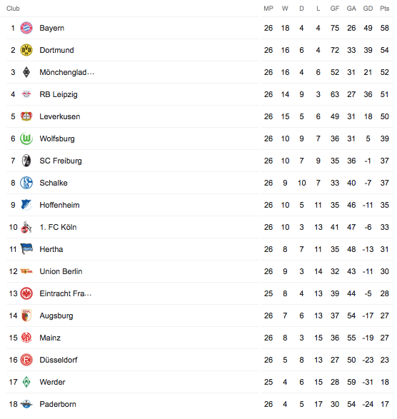 Bundesliga 2021/17 Table