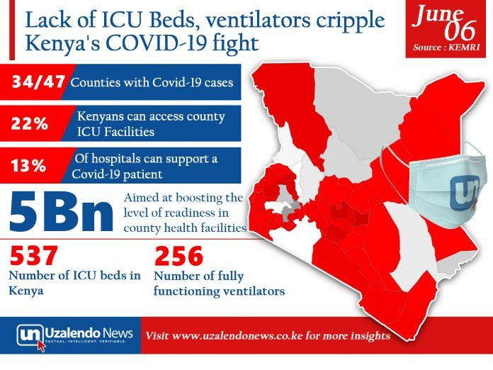 data on corona icu beds